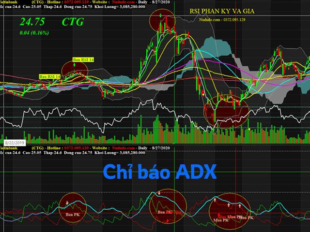 Giao diện của đường chỉ báo ADX