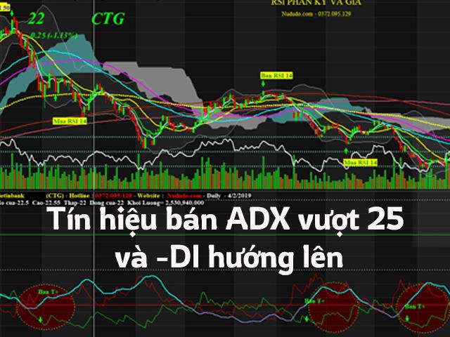 Tín hiệu bạn ADX khi vượt đường 25 và -DI hướng lên