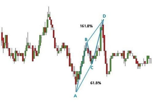 Mô hình HARMONIC áp dụng trong phân tích kỹ thuật chứng khoán - tài chính (Thần kiếm)