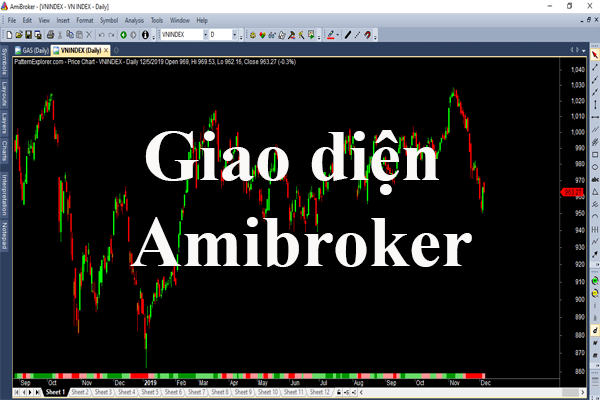 Amibroker là gì