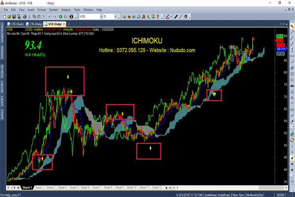 Code Amibroker Buy sell ICHIMOKU