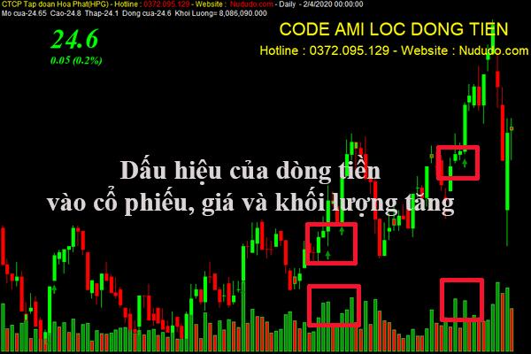 Code tín hiệu mua bán trong Amibroker sẽ phát hiện ra cổ phiếu có dòng tiền
