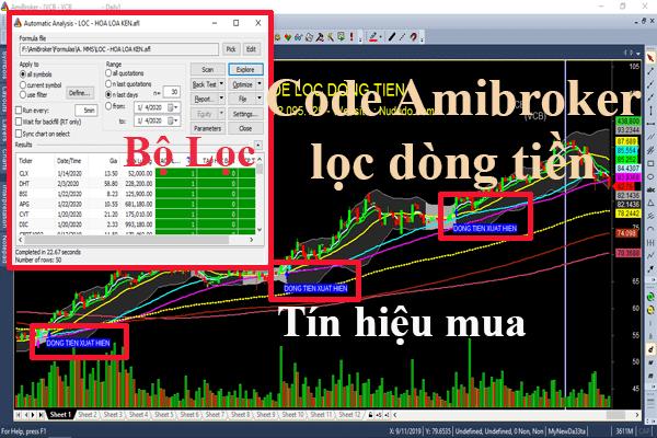 Code Amibroker lọc dòng tiền