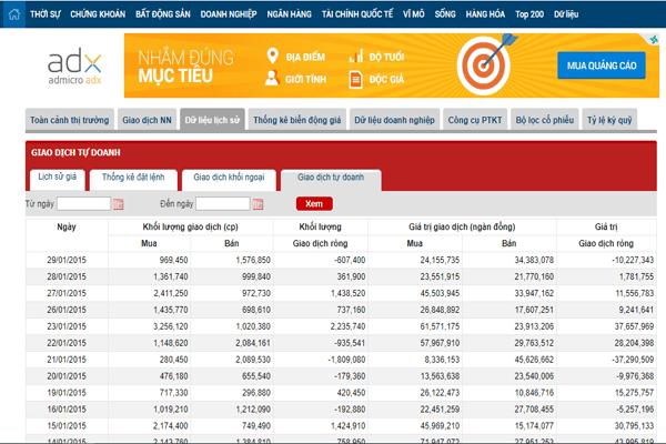 Thống kê giao dịch dữ liệu lịch sử giá chứng khoán của CafeF.vn