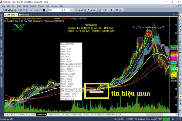 Phần mềm cổ phiếu BBS phát hiện cổ phiếu tăng mạnh