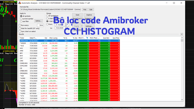 Bộ lọc code Amibroker AFL chỉ báo CCI HISTOGRAM
