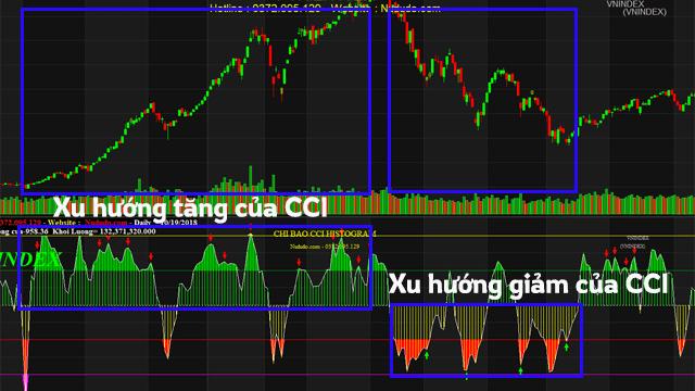 CCI giúp xác định xu hướng của cổ phiếu